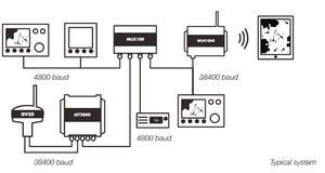 Digital Yacht MUX100 NMEA multiplexer